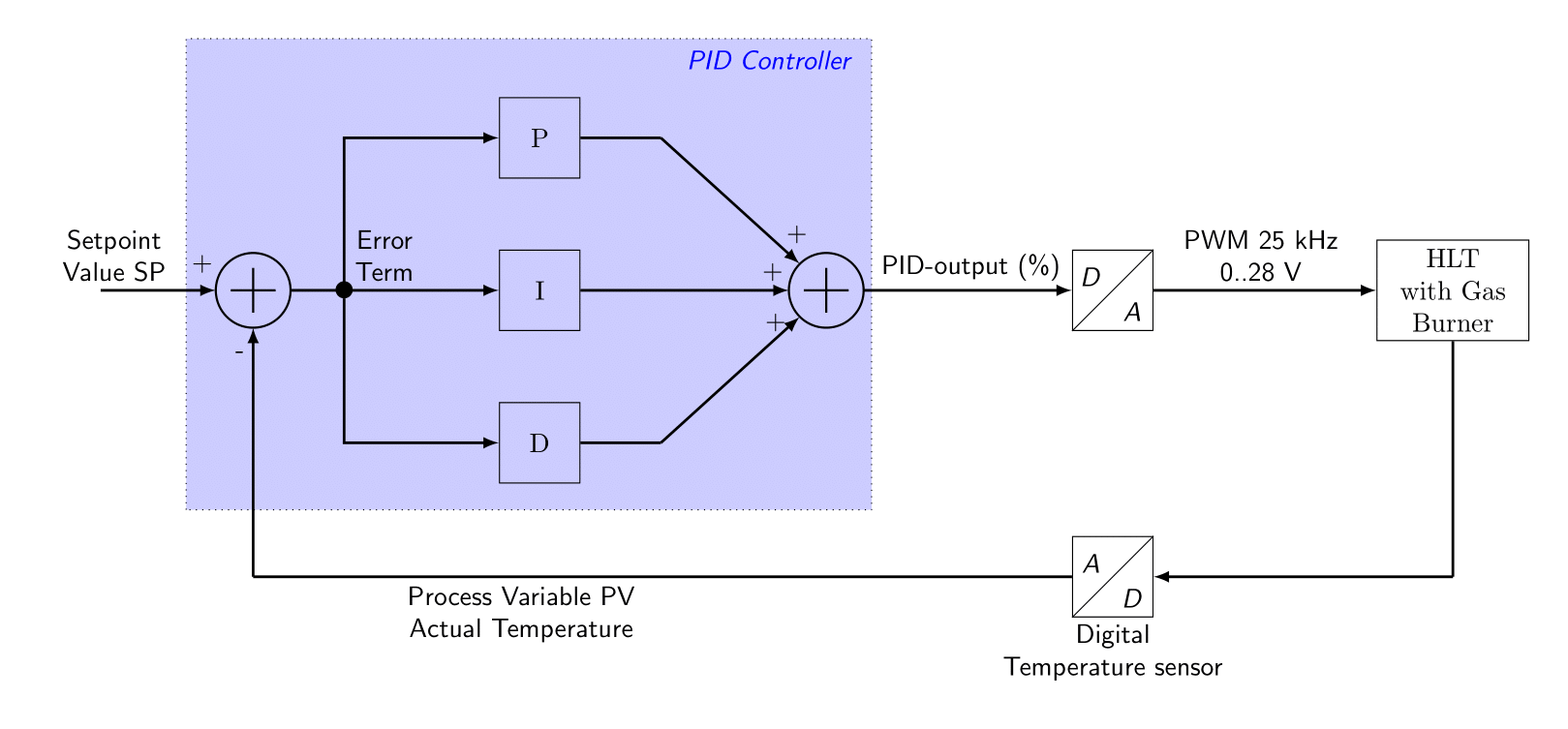 Basic Pid Schematics Product Wiring Diagrams